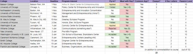 College Information for blog